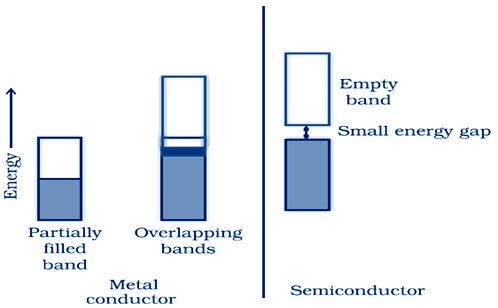 Metal vs Semiconductor