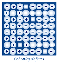 Image result for Schottky defect