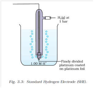 Structure and working of standard hydrogen electrode standard hydrogen electrode ccuart Gallery