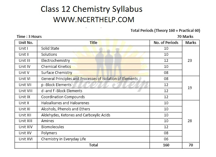 Class 12 Chemistry Syllabus CBSE Marks Distribution Pdf 2020-21