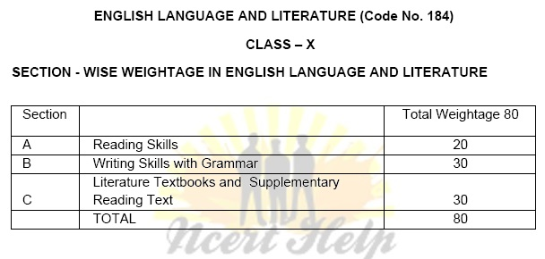 CBSE Syllabus For Class 10 English Literature And Grammar 2020-21