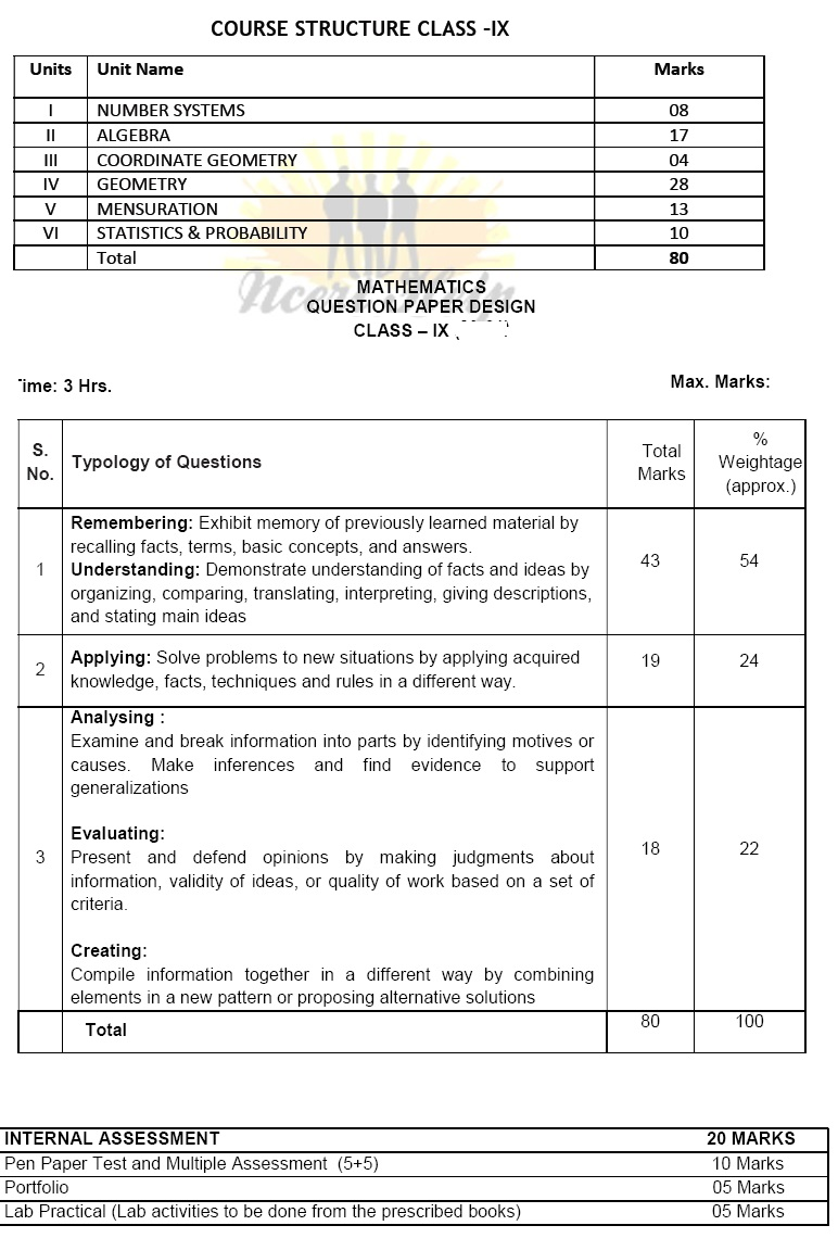 Class 9 Maths Syllabus CBSE NCERT 9th Mathematics Book New 2020